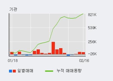 '덕산네오룩스' 52주 신고가 경신, 단기·중기 이평선 정배열로 상승세
