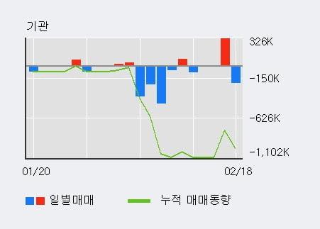 '세원' 52주 신고가 경신, 주가 조정 중, 단기·중기 이평선 정배열