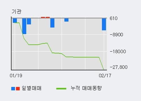 '세틀뱅크' 52주 신고가 경신, 단기·중기 이평선 정배열로 상승세