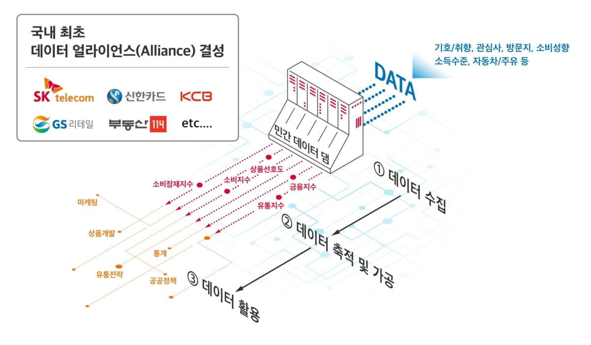 신한카드, SKT·GS리테일 등과 `데이터 동맹` 참여
