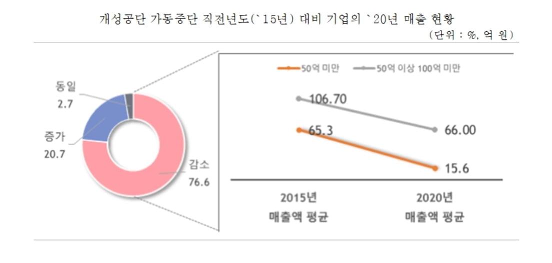 """개성공단 폐쇄 5년...""""입주기업 70% 매출감소, 재기지원 절실"""""""
