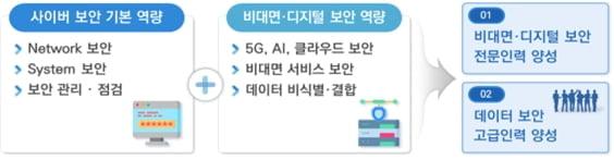 디지털보안 전문인력 양성