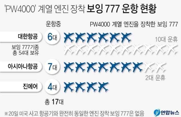 """보잉 """"`비행 중 고장` 엔진 777기 운항중단""""…대한항공 등도 29대"""