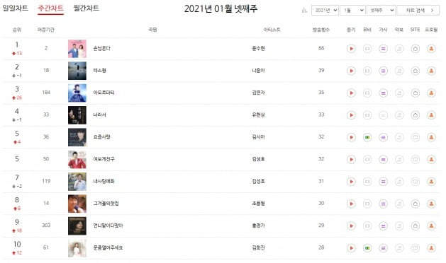 윤수현의 '손님온다'가 차트코리아 성인가요부문 주간차트에서 1월 넷째 주 1위를 기록했다. / 사진=차트코리아 홈페이지 캡처