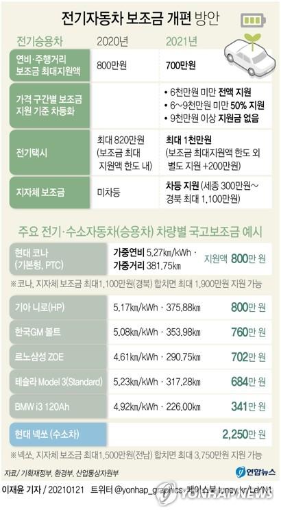 코나 1천300만원 지원…부산 22일부터 전기차 보조금 신청