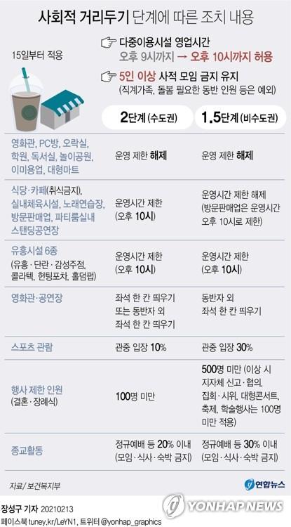 """정부 """"내일부터 환자 증가할듯…거리두기 조정안 26∼27일 발표""""(종합)"""