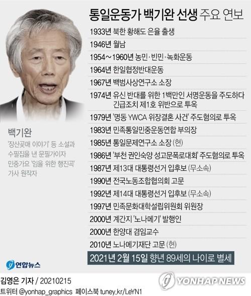 """여야, 백기완 선생 별세 애도…""""영원한 민중의 벗""""(종합)"""