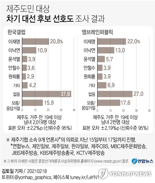 [고침] 지방(제주도민, 문재인 대통령 국정 수행 '긍정'…)