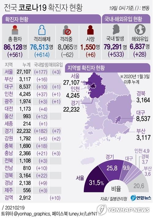 경기 어제 189명 확진…성남 요양병원 관련 22명 추가