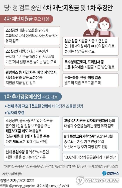 종업원 5~9인 둔 소상공인에도 4차 재난지원금 지급 검토