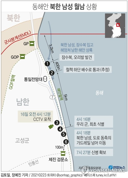 軍감시망 또 뚫려…귀순 北남성 CCTV 10회 포착에 8번놓쳐(종합)