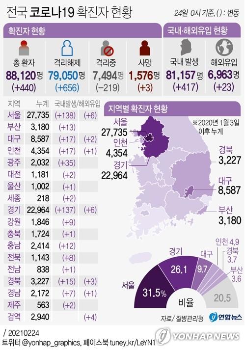 경기 어제 143명 확진…성남 춤 무도장 관련 7명 추가