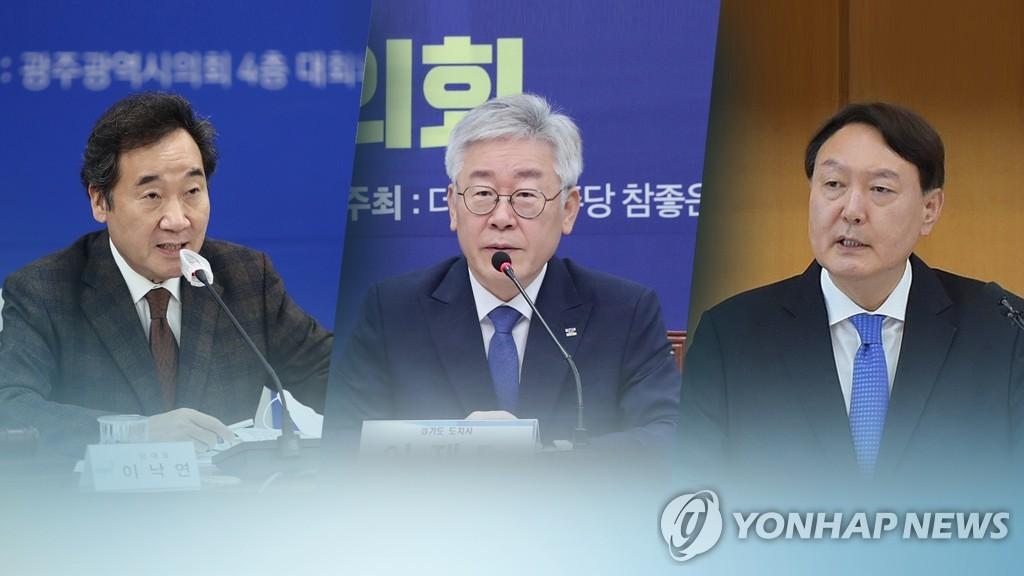 """""""차기대권 적합도, 이재명 27% 이낙연 12% 윤석열 8%"""""""