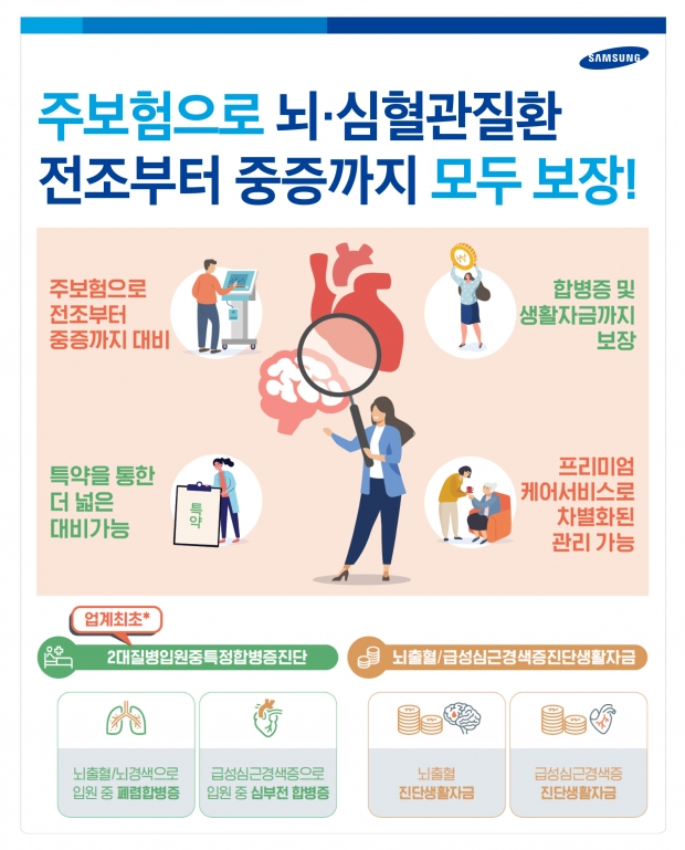삼성생명, 뇌·심혈관 질환 보장 강화한 「올인원 뇌심보장보험」 출시