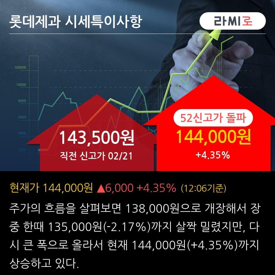 '롯데제과' 52주 신고가 경신, 단기·중기 이평선 정배열로 상승세