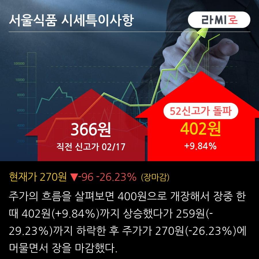 '서울식품' 52주 신고가 경신, 최근 강한 반등 후 조정, 중기 이평선 역배열 구간