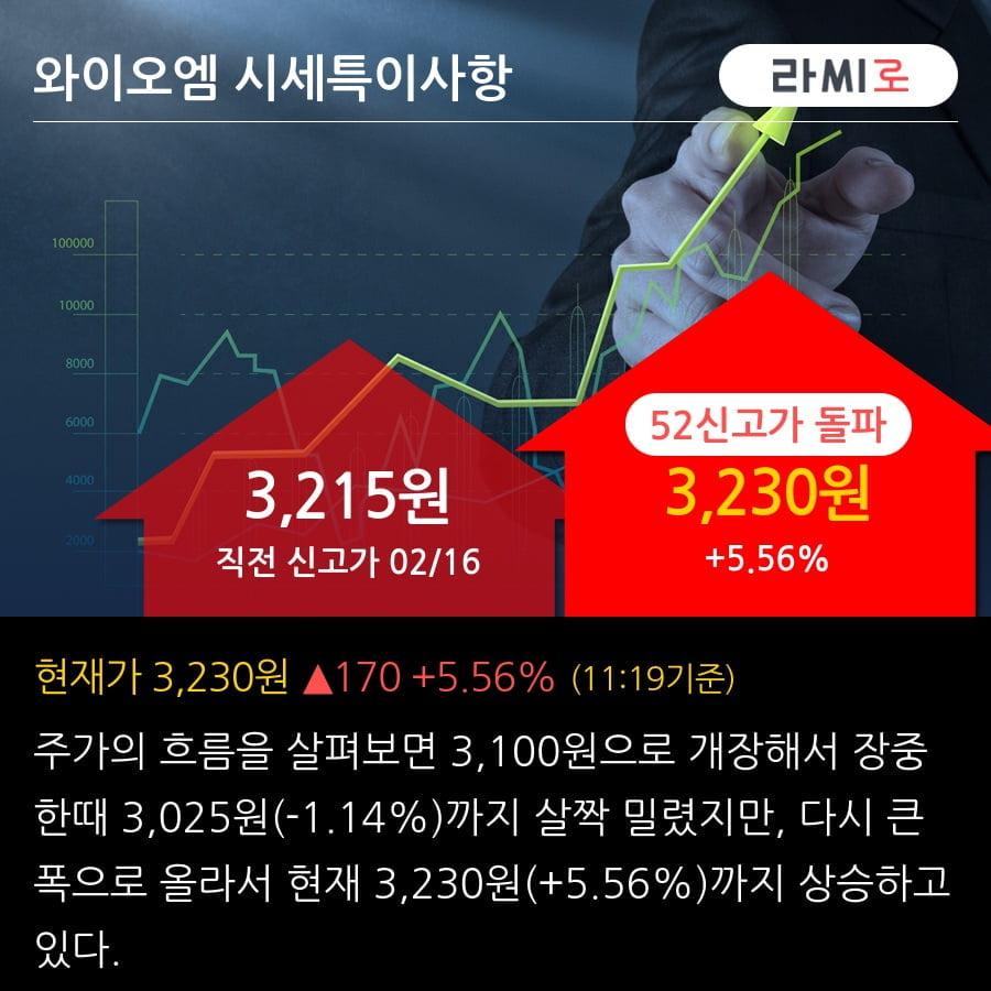 '와이오엠' 52주 신고가 경신, 단기·중기 이평선 정배열로 상승세
