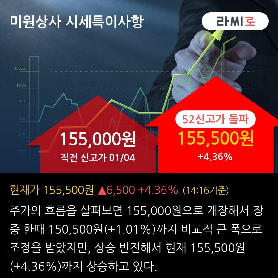 '미원상사' 52주 신고가 경신, 단기·중기 이평선 정배열로 상승세