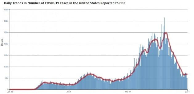 최근들어 확연히 떨어진 미국 내 코로나 감염률. 미 CDC 홈페이지 캡처