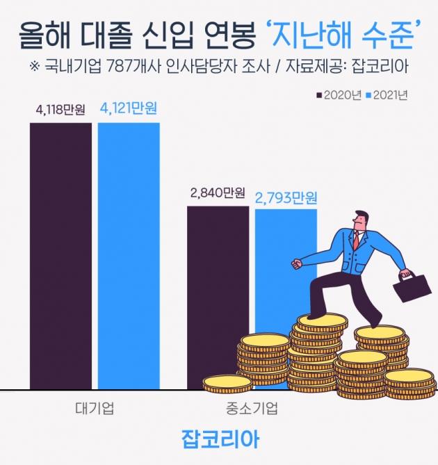 올해 대기업 대졸 신입 연봉 평균 4천121만원…'지난해 수준'