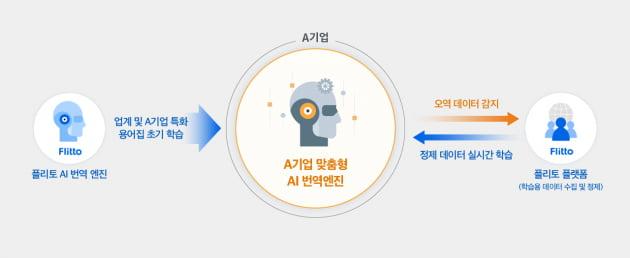 """""""헤이카카오, 공기청정기 켜줘""""…삼성전자와 카카오엔터프라이즈 IoT에서 손잡다"""