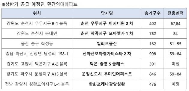 """""""새 집에서 맘 편하게 8년 전세""""…'민간임대' 날개 달았다"""