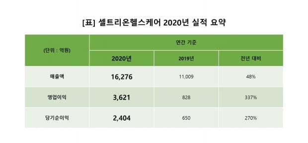 2020년 실적 요약 자료. 자료 제공=셀트리온 헬스케어.