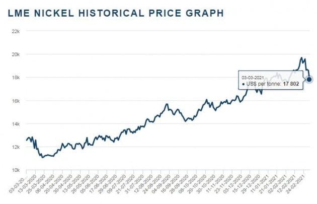 니켈 가격 1년 추이. /자료 : LME