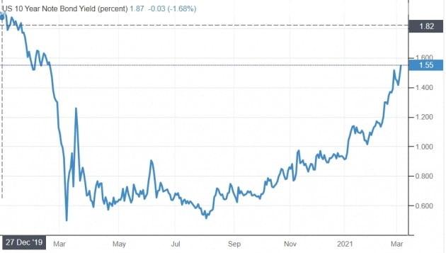 4일(현지시간) 또 다시 급등한 미국 10년 만기 국채 금리. 트레이딩이코노믹스 제공