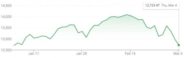 나스닥 지수가 4일(현지시간) 또 급락하면서 올해 상승률을 모두 반납했다.