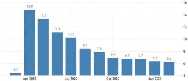 미국의 실업률이 지난달 6.2%로 낮아졌다. 트레이딩이코노믹스 제공