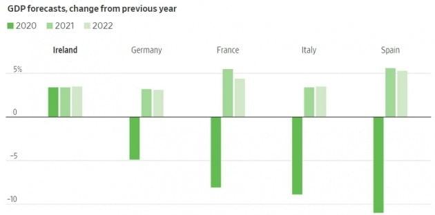 작년에 세계에서 가장 높은 경제 성장률을 기록한 아일랜드. 월스트리트저널 캡처