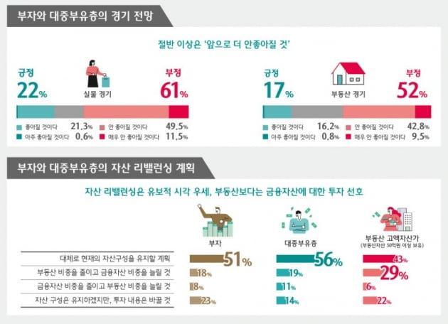 """""""부동산보다 돈 벌기 좋은 곳은…"""" 한국 부자들의 투자전략"""