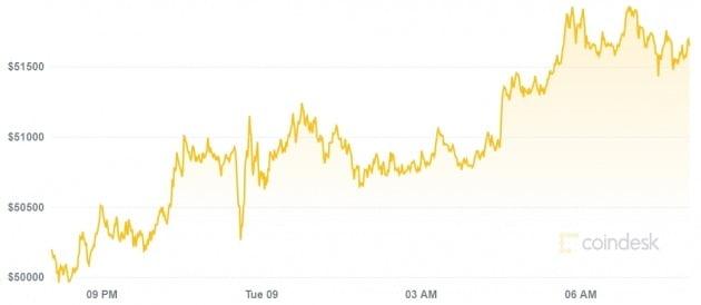 암호화폐의 대장 격인 비트코인 가격이 8일(현지시간) 미국 시장에서 급등하며 5만2000달러를 재돌파했다.