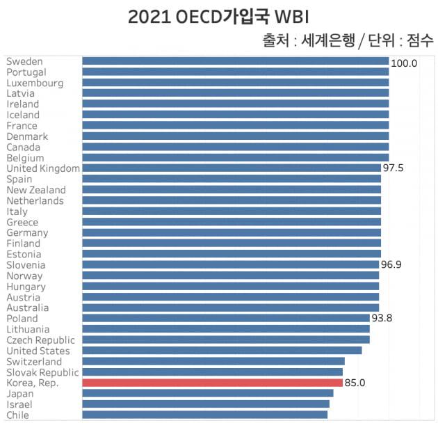 2021 OECD가입국 WBI. 한국은 85점으로 34개국 중 30위를 기록했다. 전체 190개국 중에서는 2년 연속 59위를 기록 중이다. /그래프=신현보 한경닷컴 기자
