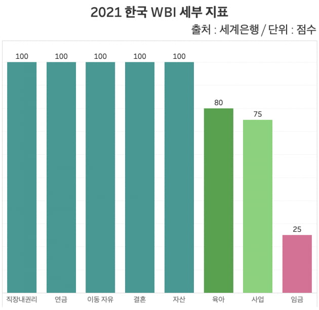 2021 한국 WBI 세부 지표. 임금 및 직종 격차를 나타내는 '임금' 영역이 25점으로 최하위 수준으로 나타났다. /그래프=신현보 한경닷컴 기자