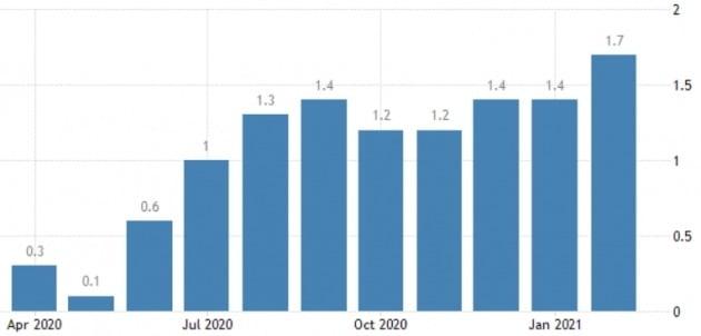 미국의 전년 대비 월별 물가 상승률. 트레이딩이코노믹스 제공