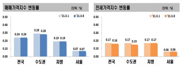 '투기 의혹' 시흥 집값 1년 만에 최고 상승…광명도 들썩