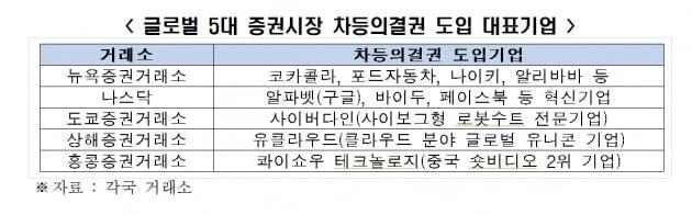"""전경련 """"차등의결권 도입기업 경영성과 뛰어나"""""""