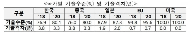 """한국 과학 기술, 中에 따라잡혔다…""""공격 투자로 맹추격"""""""