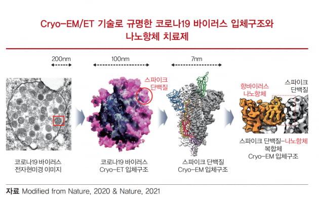 [생명연 리포트] 초저온-바이오이미징 기술, 현대생물학 혁명을 이끈다
