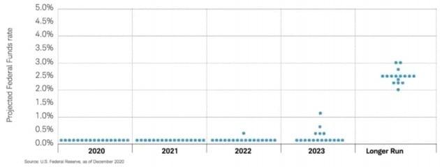 미국 연방공개시장위원회(FOMC) 위원들의 기준금리 전망을 모은 점도표. 작년 말 기준으로, 2023년까지는 현재의 제로 수준 금리가 대체로 유지될 것으로 예상했다. 찰스슈왑 제공