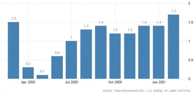 미국의 경기 회복세와 맞물려 인플레이션 우려가 고조되고 있다. 미 물가상승률은 지난달 1.7%(전년 동기 대비) 상승했다. 트레이딩이코노믹스 제공