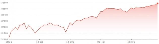 미국 다우 지수는 강한 경기 회복세에 힘입어 지난주에만 4.1% 급등했다.