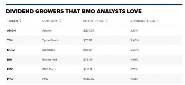 """""""배당성장주, 금리 상승기에도 안전""""…BMO 투자전략가 조언"""