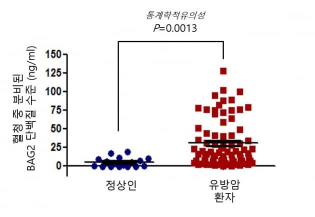 메드팩토, 'BAG2' 측정 혈액 활용 암 진단법 국내 특허 취득