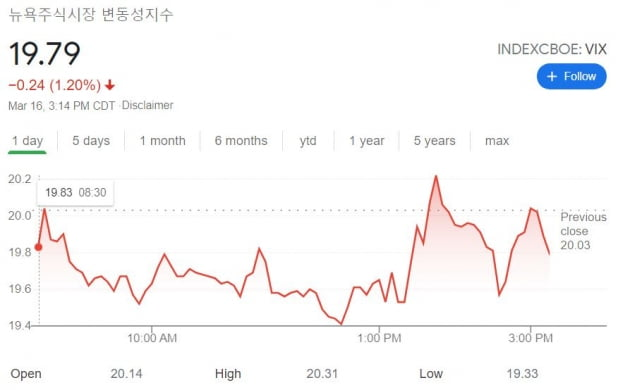 """[김현석의 월스트리트나우] 펀드매니저 93% """"인플레이션이 온다"""""""