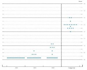 17일(현지시간) Fed가 발표한 점도표. 내년 기준금리 인상을 전망한 위원이 4명 나왔다.
