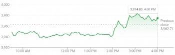 17일(현지시간) 미국 뉴욕증시에서 S&P 500 지수는 오전 내내 약세를 보이다 FOMC 발표 직후 강세로 돌아섰다.