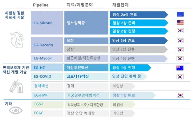 """아이진 """"한국의 mRNA 연구 선구자...내년 말 백신 허가 받을 것"""""""